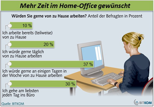 Home Office Grafik MS 171114