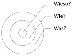 Golden Circle - (Quelle: Ted Talk by Simon Sinek)