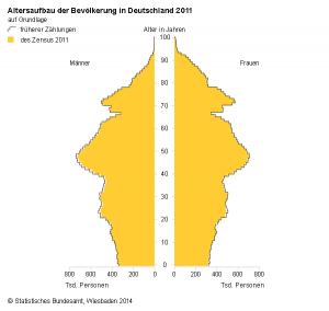 Demographische Entwicklung Deutschlands (Quelle: DeStatis)