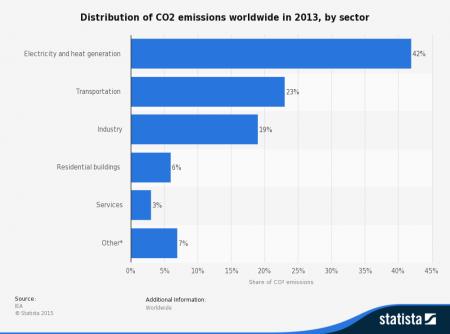 Verteilung von CO2 Emissionen weltweit im Jahr 2013 (Quelle: Statista)